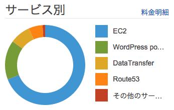 網元HMV(AWS EC2 t2.micro + WordPress)の個人ブログ向けエコな運用とお値段