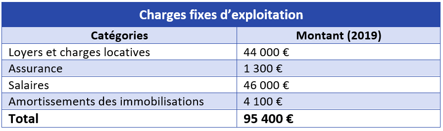 Charges fixes d'exploitation