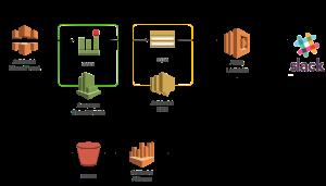 Amazon CloudFrontのエラー率を監視しようを読む