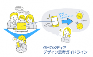 GMOメディアのデザイン思考ガイドラインを作成しましたを読む