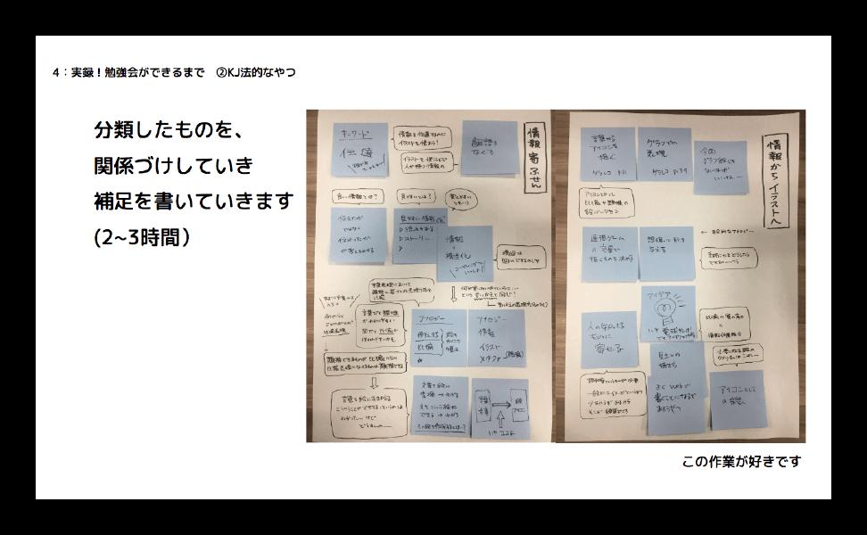 勉強会をプロトタイピングしてみよう〜ペーパープロトタイピングで仕様のないものを試作する〜