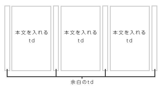 縦3列のレイアウトのイメージ