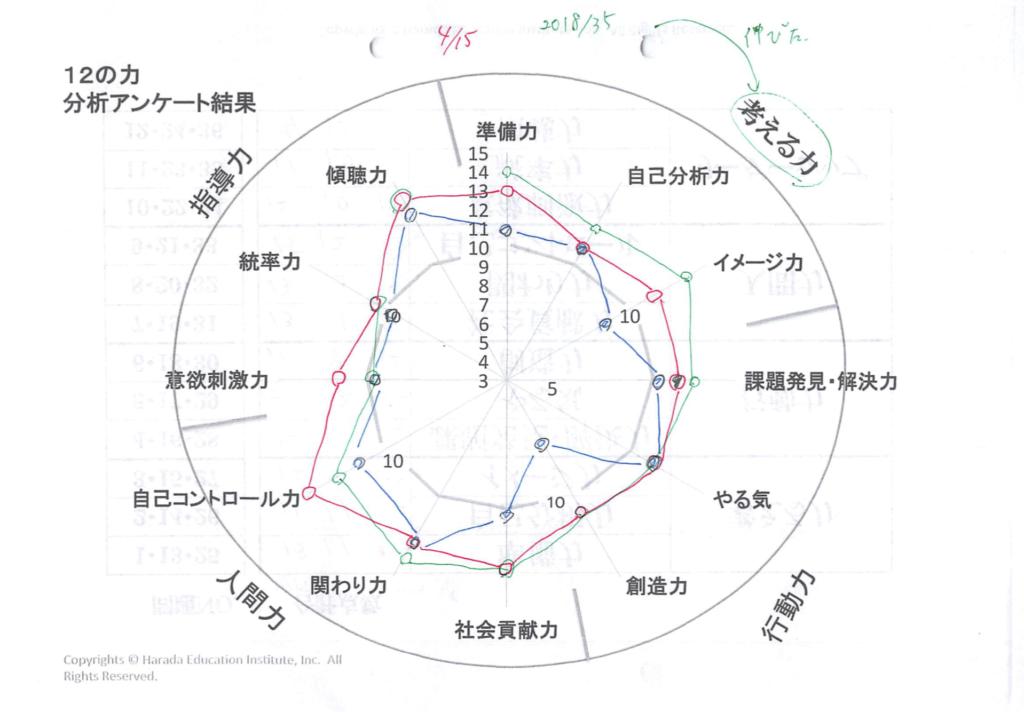 原田メソッドで高まる12個の力