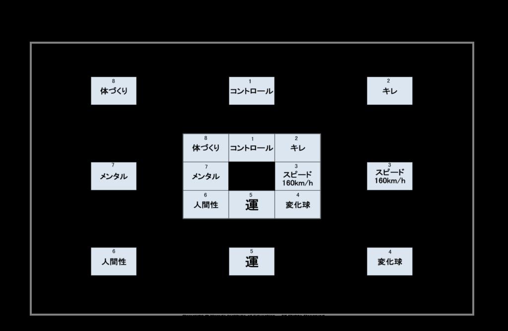 大谷翔平オープンウィンドウ64