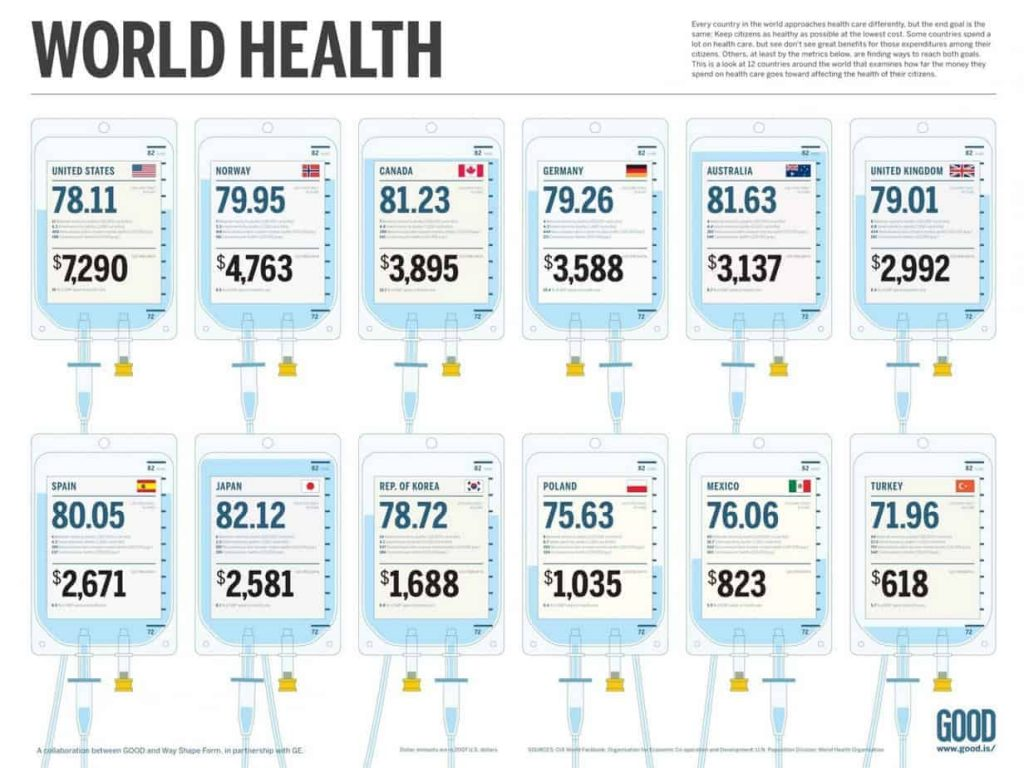 pay for healthcare world comparison