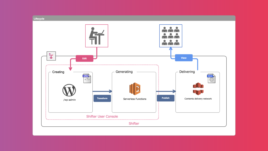 Shifter Serverless WordPress Model