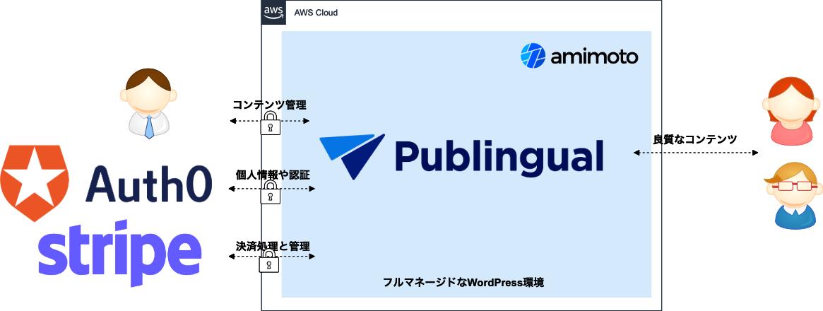 Publingual と外部SaaS連携イメージ