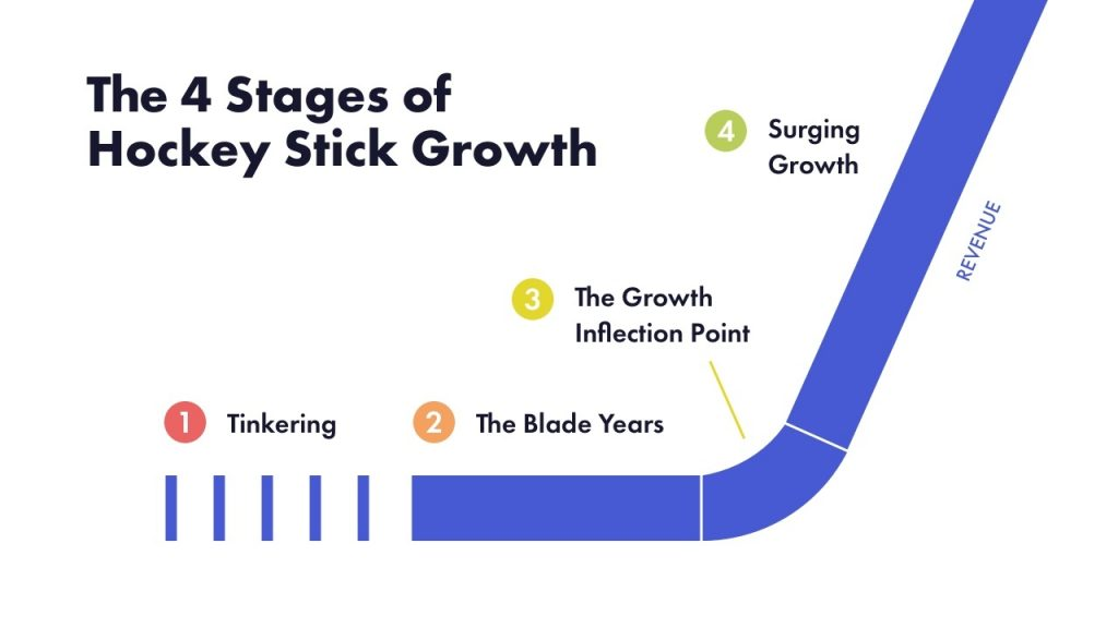 Hockey Stick Growth