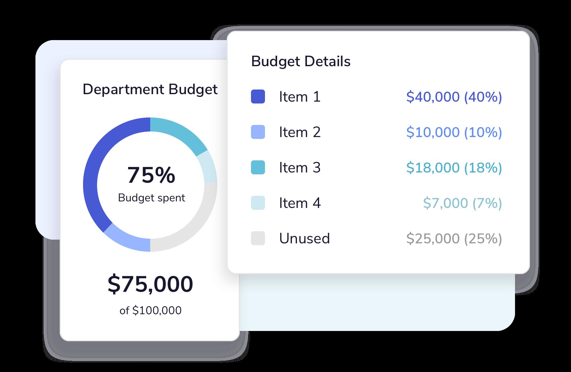 Presto Budget Tracking