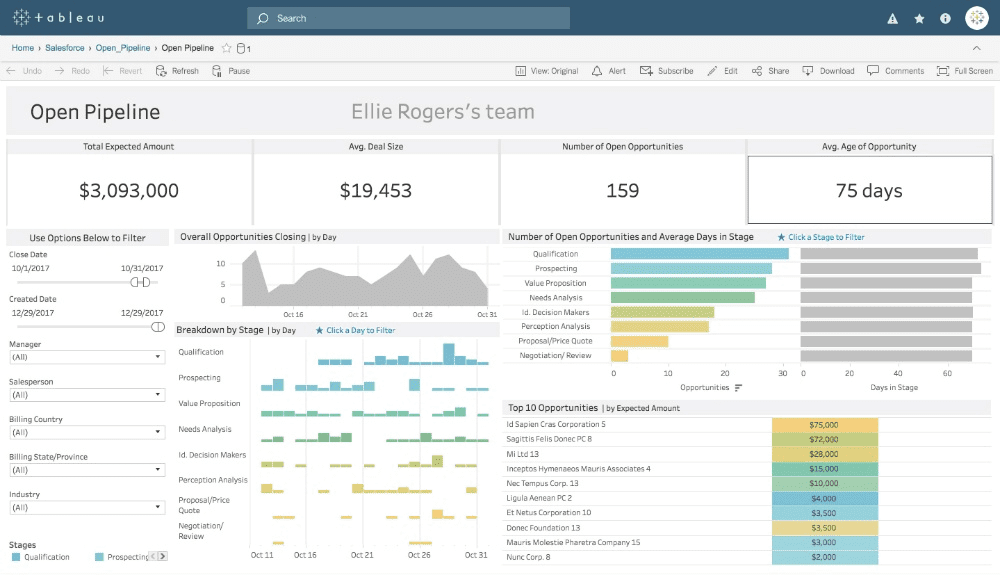 An example of a Tableau dashboard.